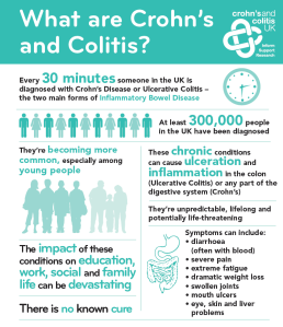 Fact sheet from Crohns and Colitis UK. https://www.facebook.com/crohnsandcolitisuk/photos/a.212445248781539.65833.164153473610717/1132121750147213/?__mref=message_bubble&_rdr